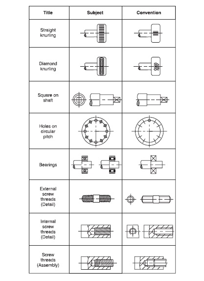 Conventional Representation of Machine Components Mechanical - mechanical equipments list