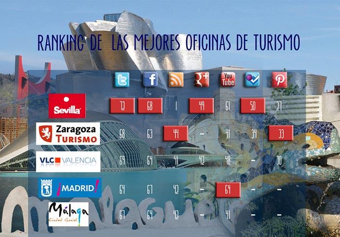 Sevilla es la l der del turismo espa ol en redes sociales for Oficina de turismo de portugal en madrid