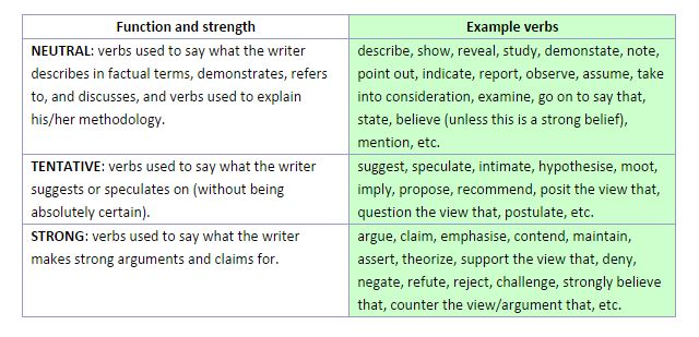 Choosing suitable reporting verbs when building your reasoned
