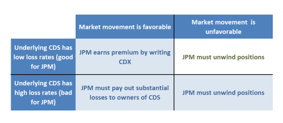 JPMorgan Risk-Reward Matrix