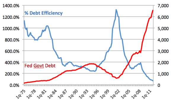 United States: Dollar Change in Federal Government Debt vs. Debt Efficiency