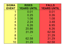 Sigma Events Scaled by Years