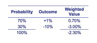 Probability of negative return