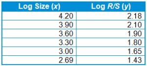 logarithmic-values-for-the-size-of-each-region-and-for-each-region-and-for-each-regions-rescaled-range
