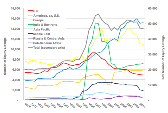 Number of Equity Listings (1975–2012)
