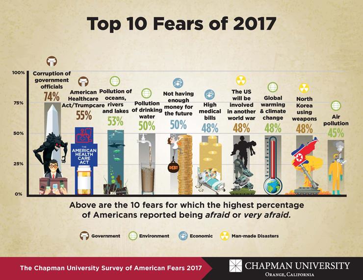 America\u0027s Top Fears 2017 - Chapman University Survey of American