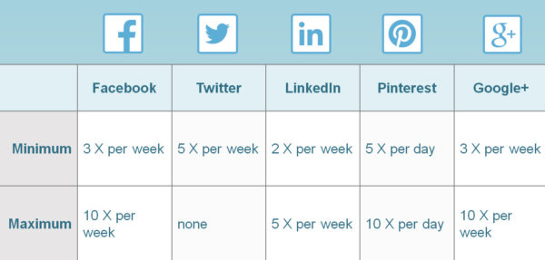 How to Create a Social Media Posting Schedule Smart Simple