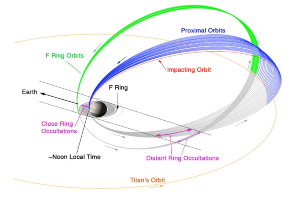 Cassini's proximal orbits. Credit: NASA JPL