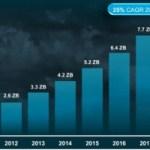 En 5 años el tráfico en la nube se incrementará 4,5 veces, prevé Cisco