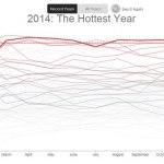 NASA y NOAA confirman que el 2014 fue el año más caliente en sus registros