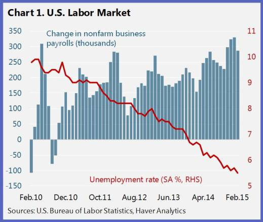 Close But Not There Yet Getting to Full Employment in the United - gap in employment