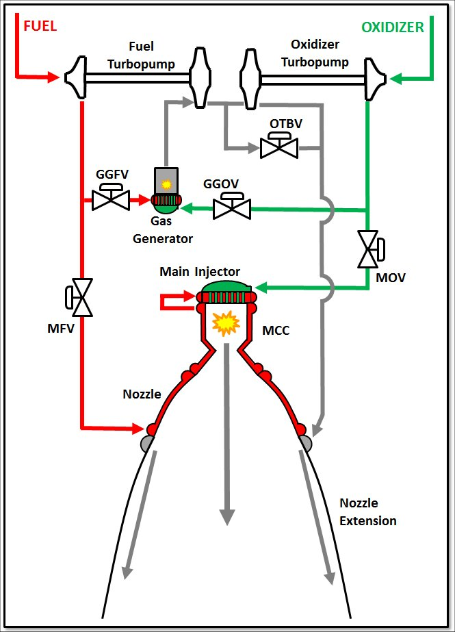 engine design \u2013 Liquid Rocket Engines (J-2X, RS-25, general)