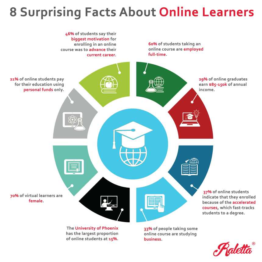 8 Surprising Facts About Online Learners Infographic - Online Study Timer