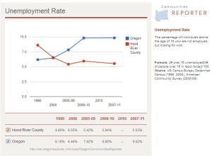 HoodRiver UnemploymentGraph