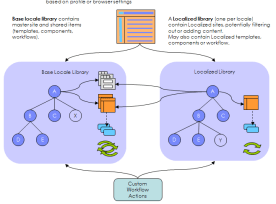 Localization of WCM Content