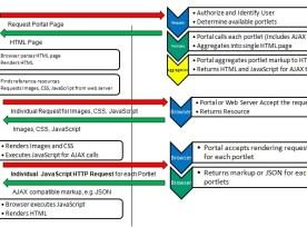 WebSphere Portal Ajax Lifecycle