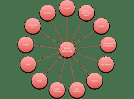 Social Intranet Technologies