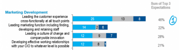 Note the Top CMO Expectation