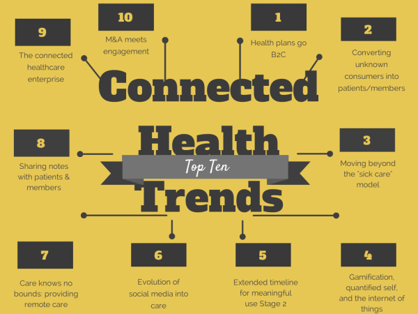 Top 10 Connected Health Trends