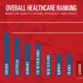 US-healthcare-rank