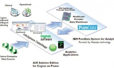 HC Analytics Arch