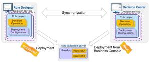 Synchronization and deployment (c) IBM Corporation 2014