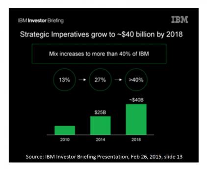 IBM Blog - Investor
