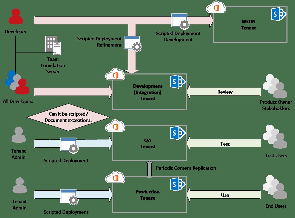 Devops For Sharepoint Online Office 365 Microsoft