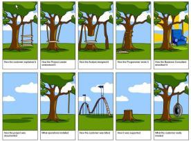 How software development can go awry