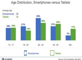 smartphones_by_age