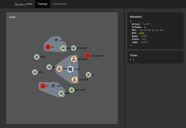 Skydive Topology WebUI