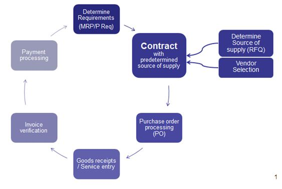 Brief overview of Outline agreements SAP Blogs - sample blanket purchase agreement template