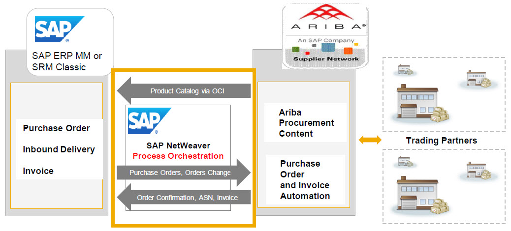 How to connect SAP to the Ariba Network using Netweaver Process
