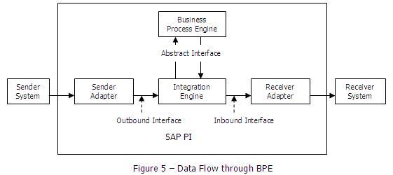 SAP PI for Beginners SAP Blogs