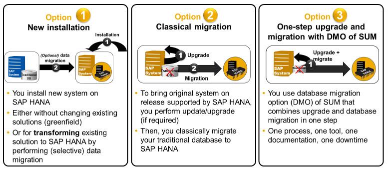 Migration of SAP Systems to SAP HANA SAP Blogs