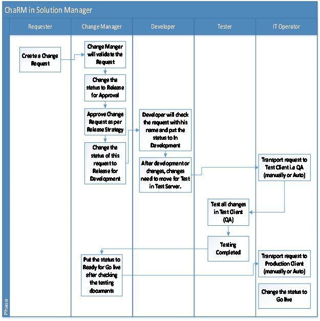 Basic Procedure for Change Management (ChaRM) SAP Blogs