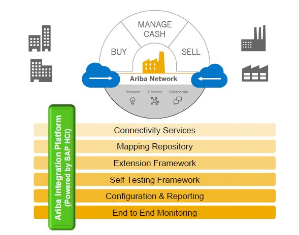 Part 6 HCI, a new option to Integrate SAP to Ariba Network SAP Blogs