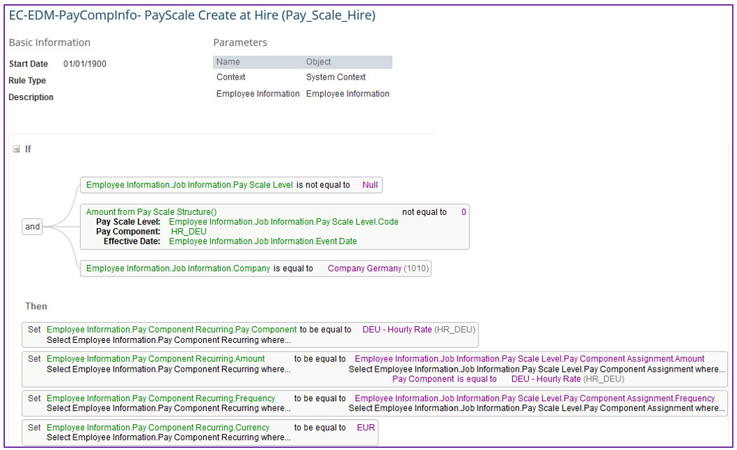 Understanding SuccessFactors Pay Scale Structure and its related