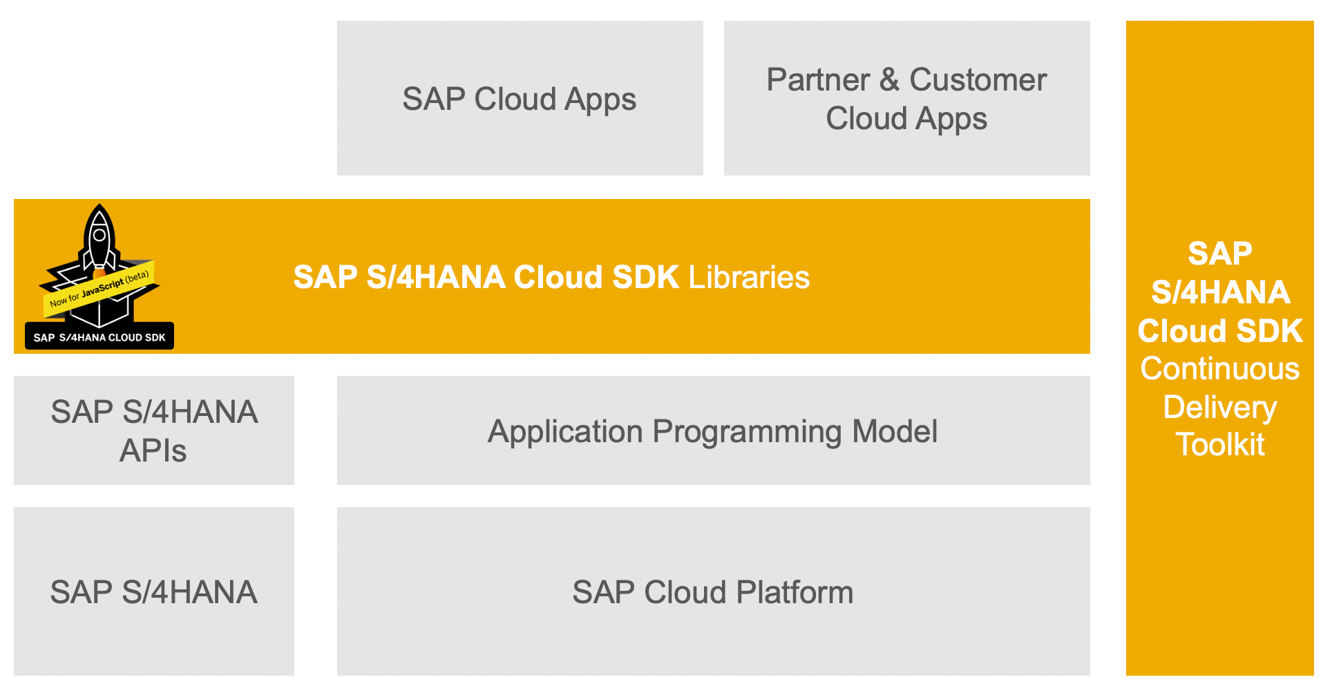 Javascript Cloud Sap S 4hana Cloud Sdk Overview Sap Blogs