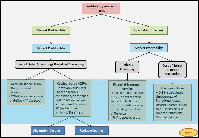 SAP CO-PA (Profitability Analysis) SAP Blogs - cost of sales analysis