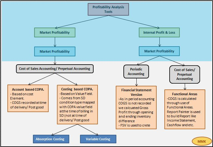SAP CO-PA (Profitability Analysis) SAP Blogs