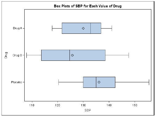 SAS author\u0027s tip Displaying multiple box plots for each value of a