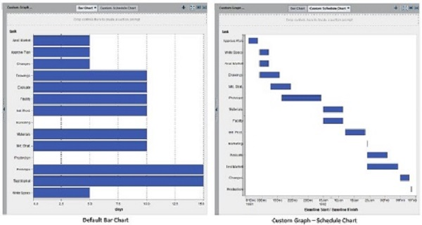 Use layering to design reports in SAS® Visual Analytics - SAS Users - schedule graph