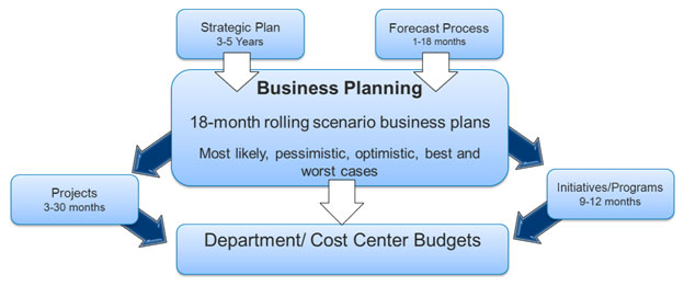 Business Analytics 101 \u2013 Budgeting, Planning and Forecasting