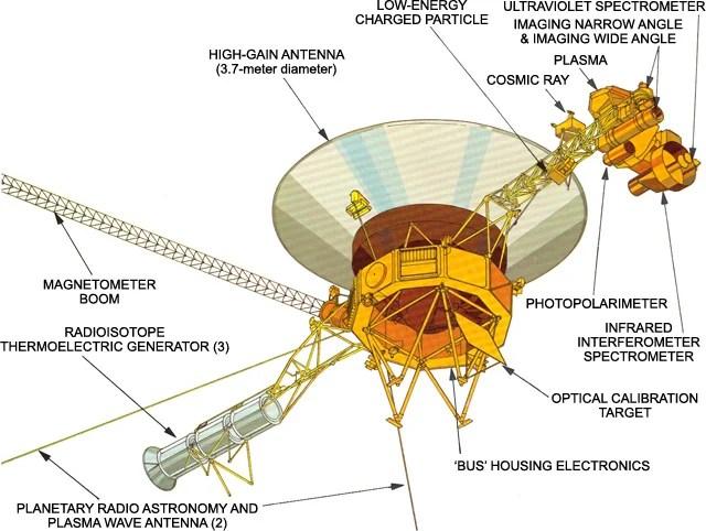 Voyager Deconstructed - Scientific American Blog Network