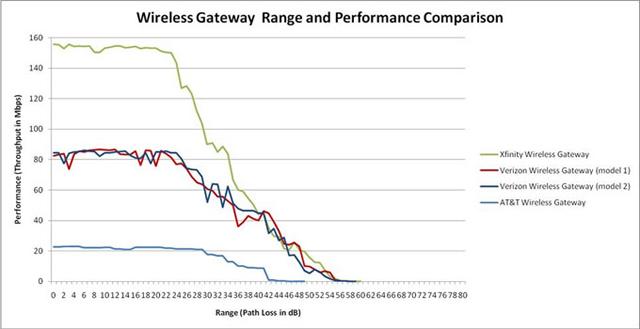 Comcast Xfinity Fastest In Home WiFi?!? Jacob Rutski SeriousTek