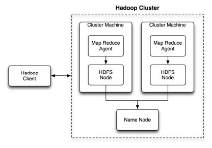 Scaling Big Time with Hadoop \u2014 SitePoint