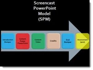 Screencast PowerPoint Model