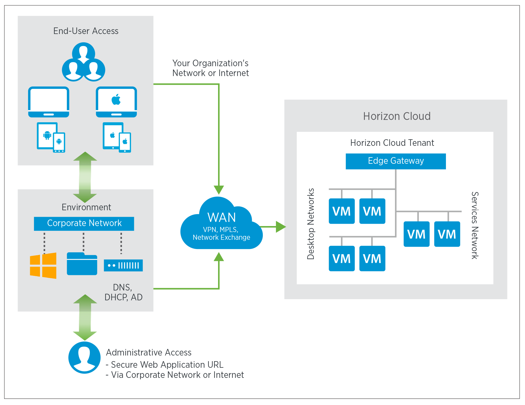 Tivoli Access Manager Architecture Overview Announcing Vmware Horizon Cloud With Hosted Infrastructure