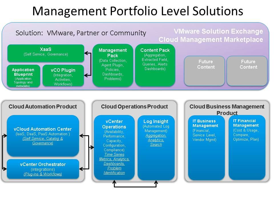 1 business management vce